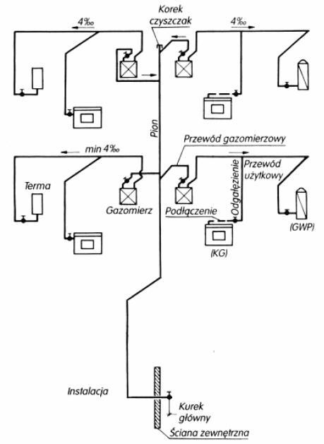 Elementy i budowa instalacji gazowej  Instalacje   -> Kuchenka Gazowa Amica Budowa