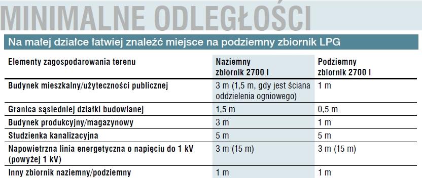 podziemny_zbiornik_lpg_minimalne_odleglosci