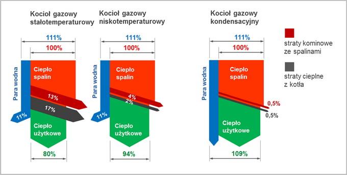 wykres-sprawnosci-kotlow-gazowych