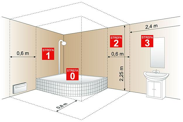 rozmieszczenie-instalacji-w-lazience_1