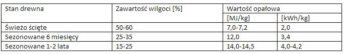 wilgotnosc