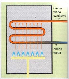 gazowy-przeplywowy-podgrzewacz-wody