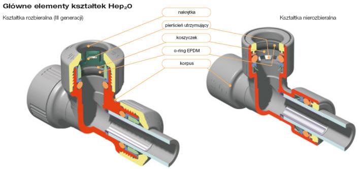 Wspaniały Połączenia wciskowe rur - Instalacje sanitarne - projektowanie UC65