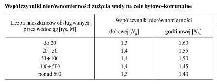 wodoc11